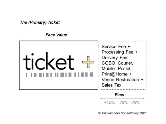 Ticket Fees